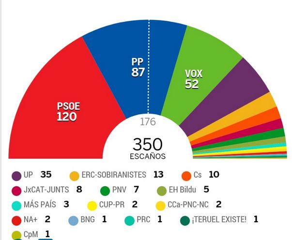 Elecciones en España: El PSOE pierde terreno, mientras que PP y VOX dan esperanzas a un gobierno de derechas